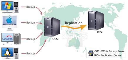 Offsite Backup explanation